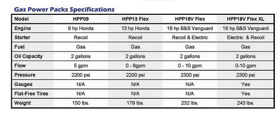 Hyconpowerpackspecsheet on Briggs And Stratton Engine Specs