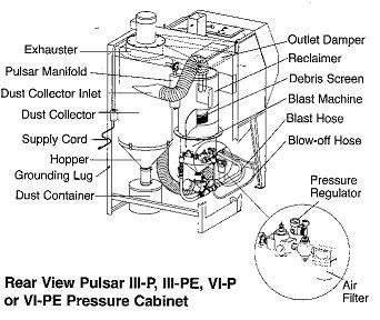 clemco model 24746 pulsar iii